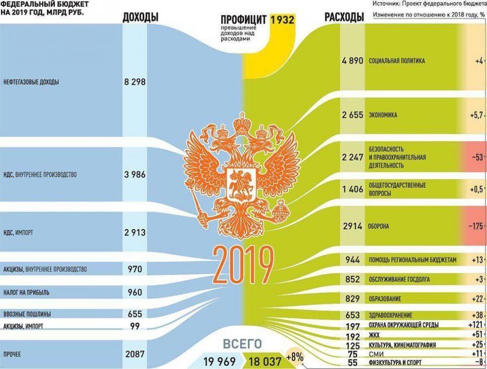 bjudzhet-rossii-na-2018-2019-gody-v-cifrah_1.jpg
